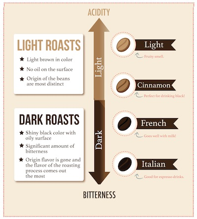 Light roast vs Dark roast